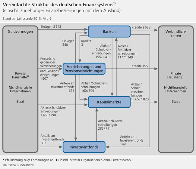 vereinfachte_struktur_des_deutschen_finanzsystems